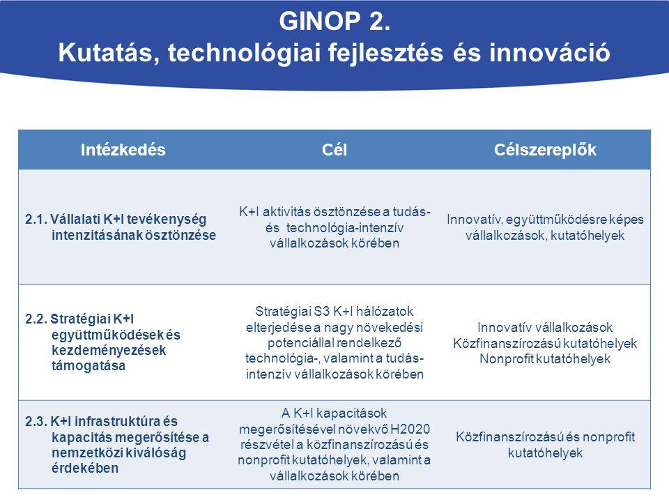 GINOP 2. Kutatás, technológiai fejlesztés és innováció