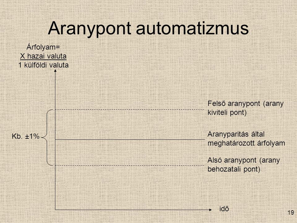 Aranypont automatizmus