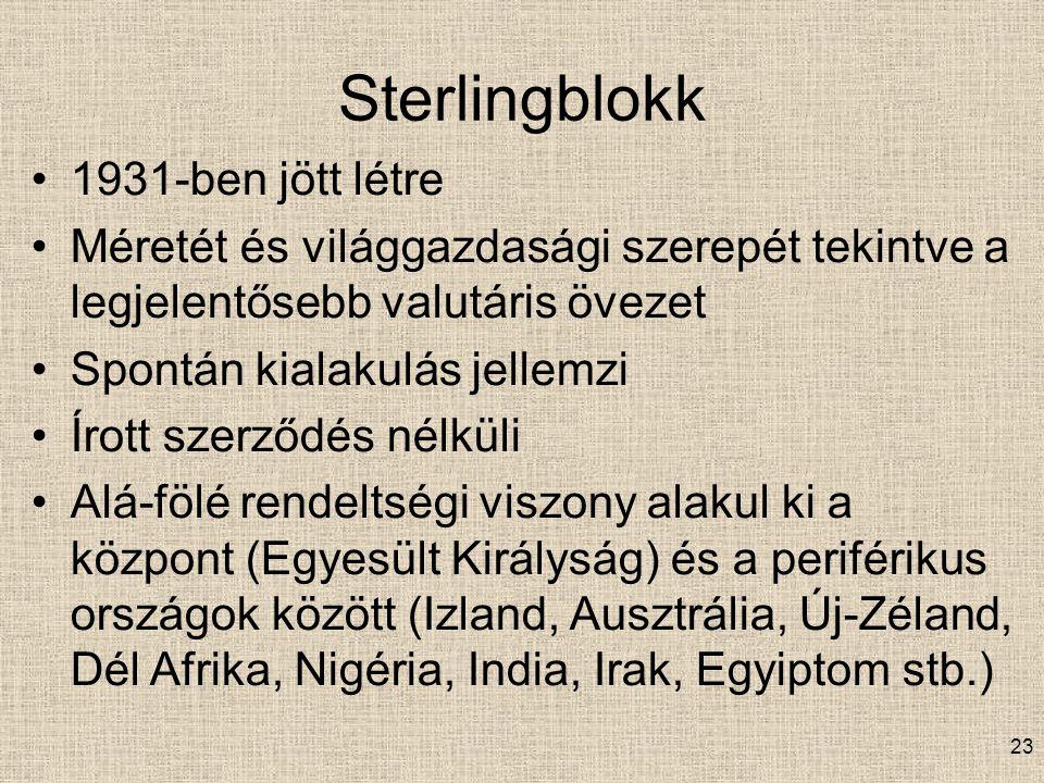 Sterlingblokk 1931-ben jött létre