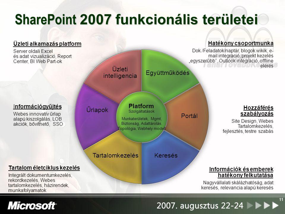 SharePoint 2007 funkcionális területei