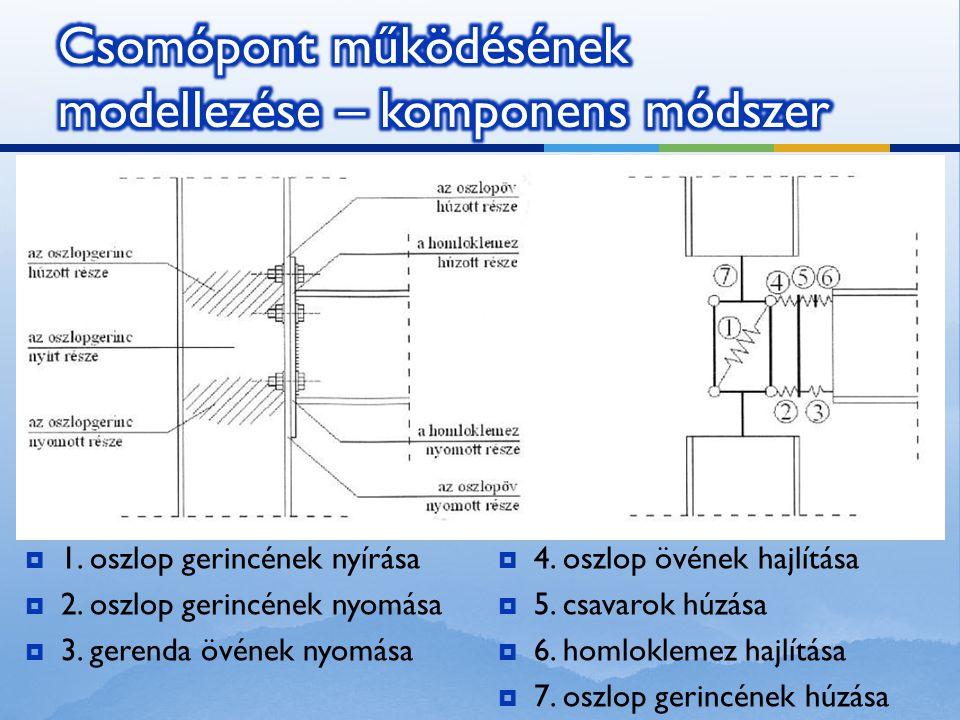 Csomópont működésének modellezése – komponens módszer