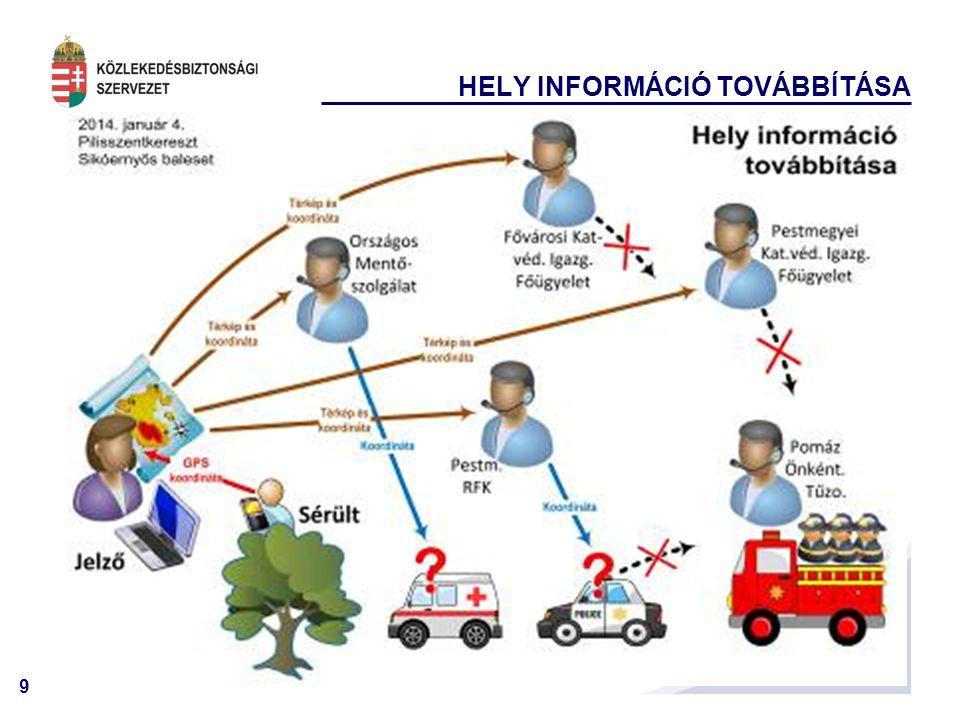 HELY INFORMÁCIÓ TOVÁBBÍTÁSA