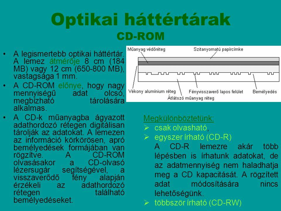 Optikai háttértárak CD-ROM