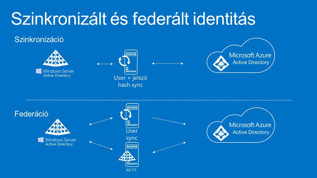 Szinkronizált és federált identitás