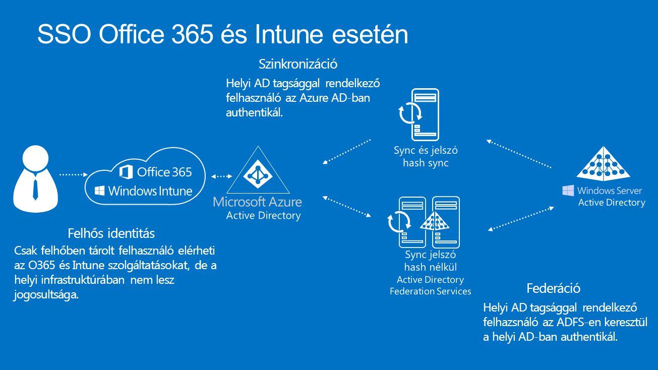 SSO Office 365 és Intune esetén