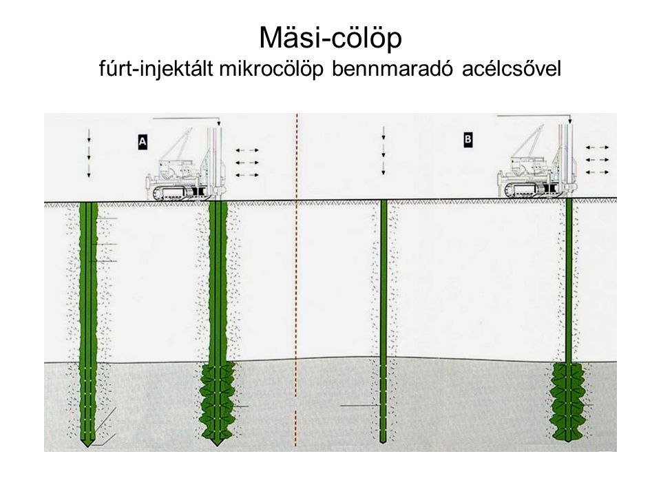 Mäsi-cölöp fúrt-injektált mikrocölöp bennmaradó acélcsővel