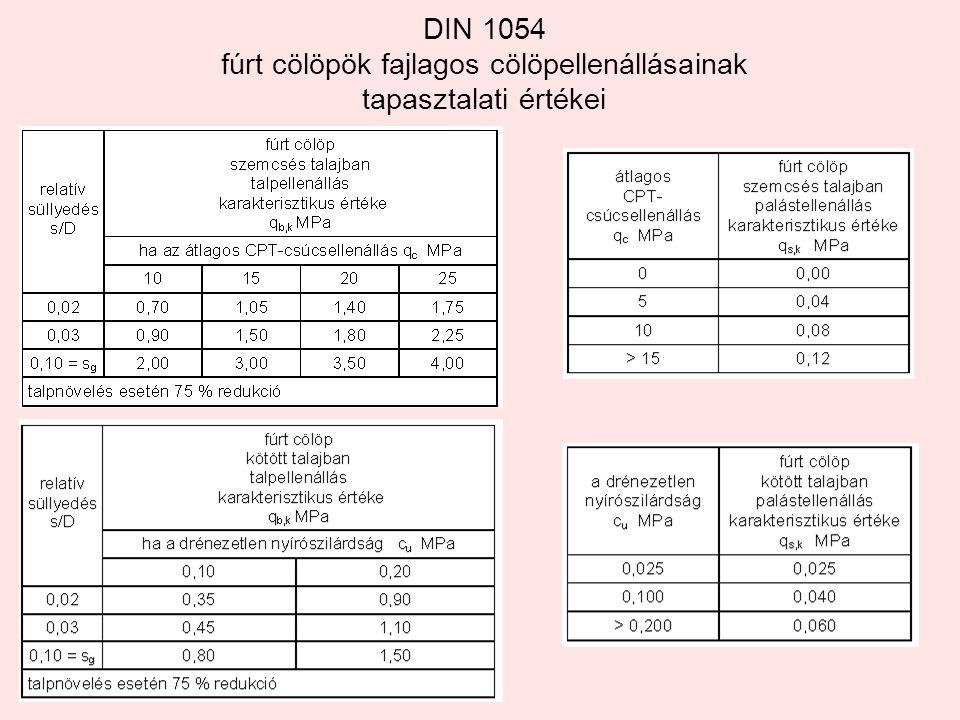 DIN 1054 fúrt cölöpök fajlagos cölöpellenállásainak tapasztalati értékei