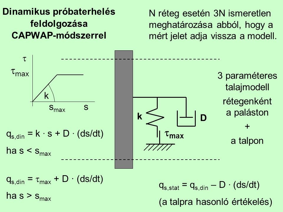 Dinamikus próbaterhelés feldolgozása CAPWAP-módszerrel