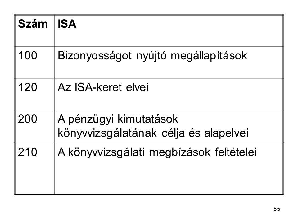 Szám ISA. 100. Bizonyosságot nyújtó megállapítások. 120. Az ISA-keret elvei. 200. A pénzügyi kimutatások könyvvizsgálatának célja és alapelvei.