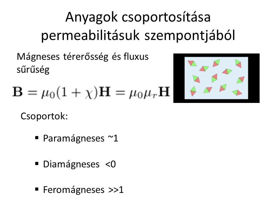 Anyagok csoportosítása permeabilitásuk szempontjából