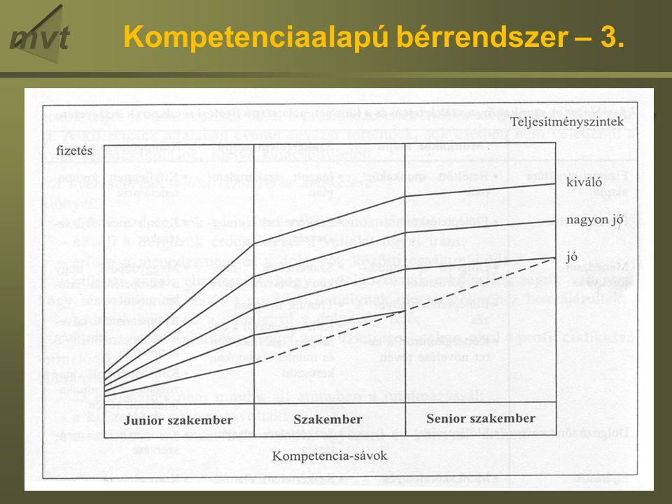 Kompetenciaalapú bérrendszer – 3.