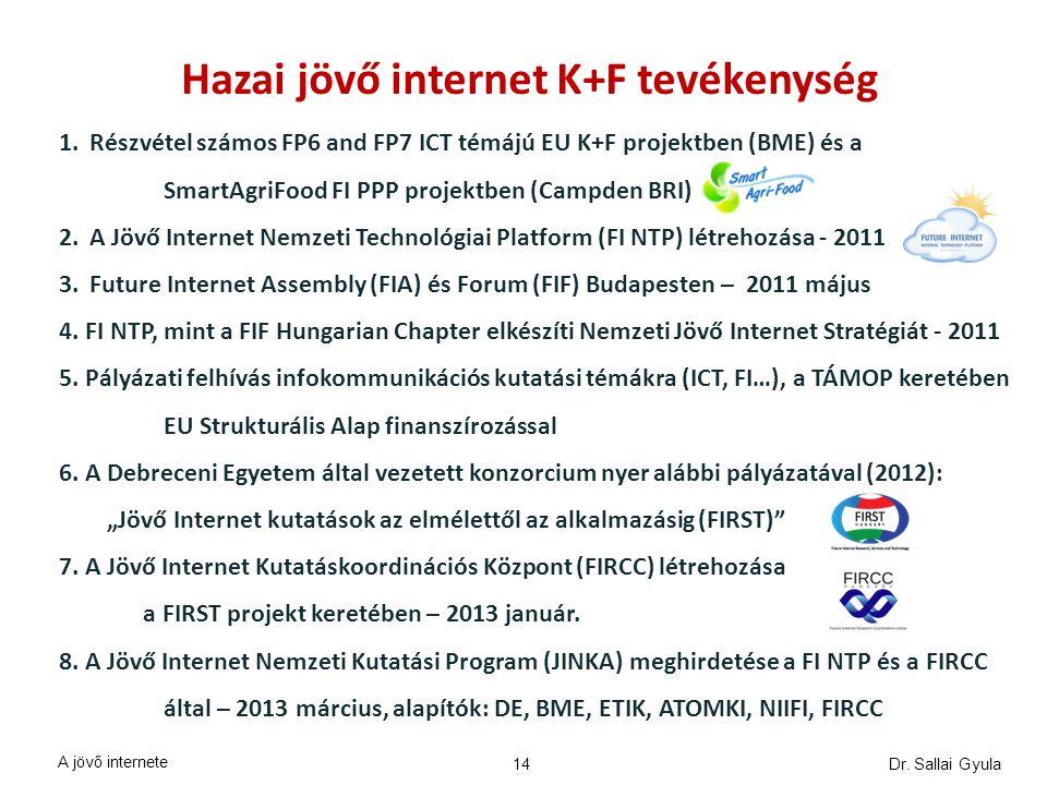 Hazai jövő internet K+F tevékenység