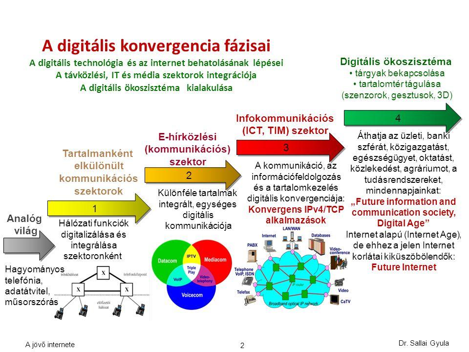 A digitális konvergencia fázisai