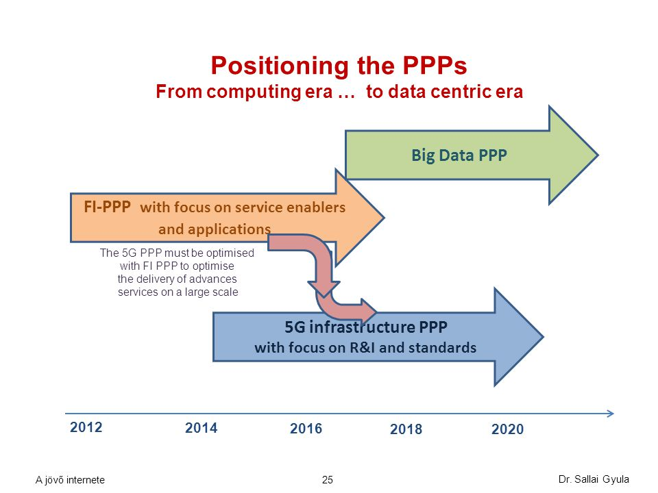 Positioning the PPPs From computing era … to data centric era