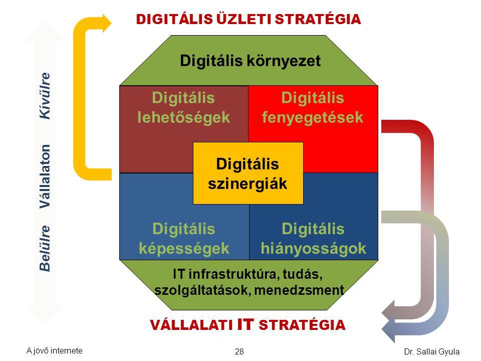 Digitális lehetőségek