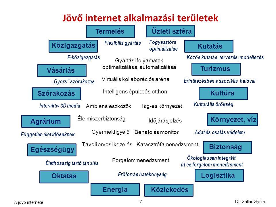 Jövő internet alkalmazási területek