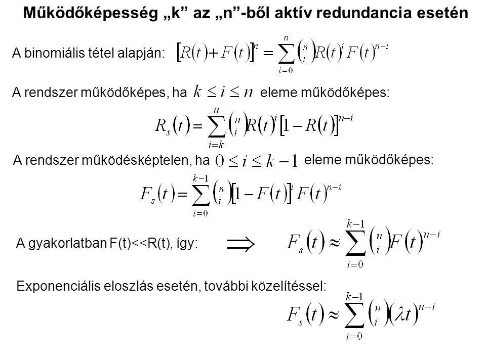 """Működőképesség """"k az """"n -ből aktív redundancia esetén"""