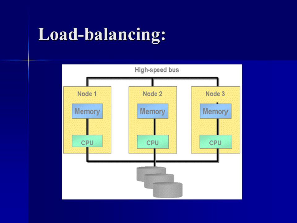 Load-balancing: