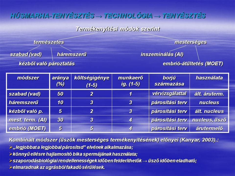 HÚSMARHA-TENYÉSZTÉS → TECHNOLÓGIA → TENYÉSZTÉS