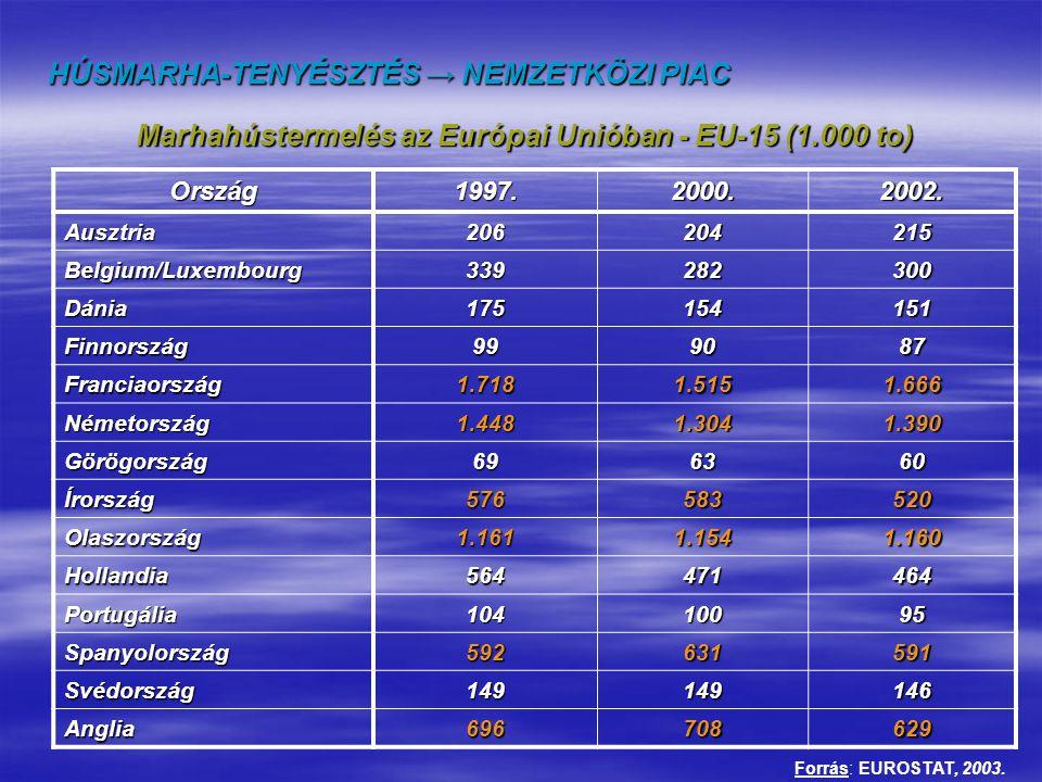 Marhahústermelés az Európai Unióban - EU-15 (1.000 to)