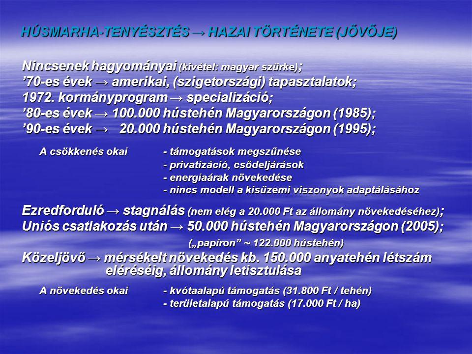 HÚSMARHA-TENYÉSZTÉS → HAZAI TÖRTÉNETE (JŐVŐJE)