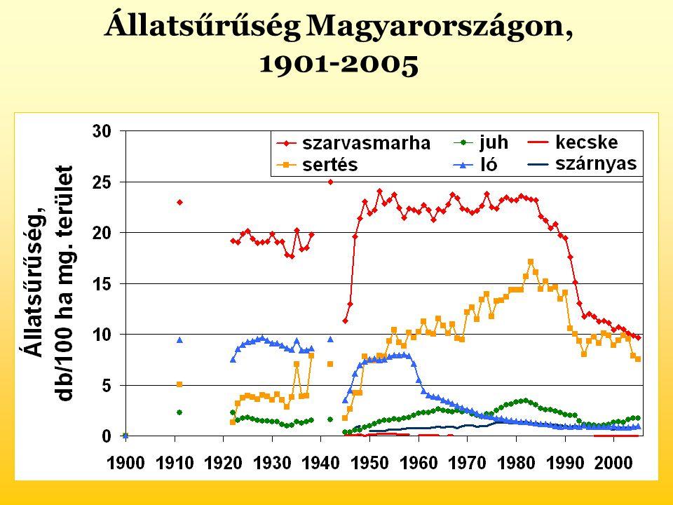 Állatsűrűség Magyarországon,