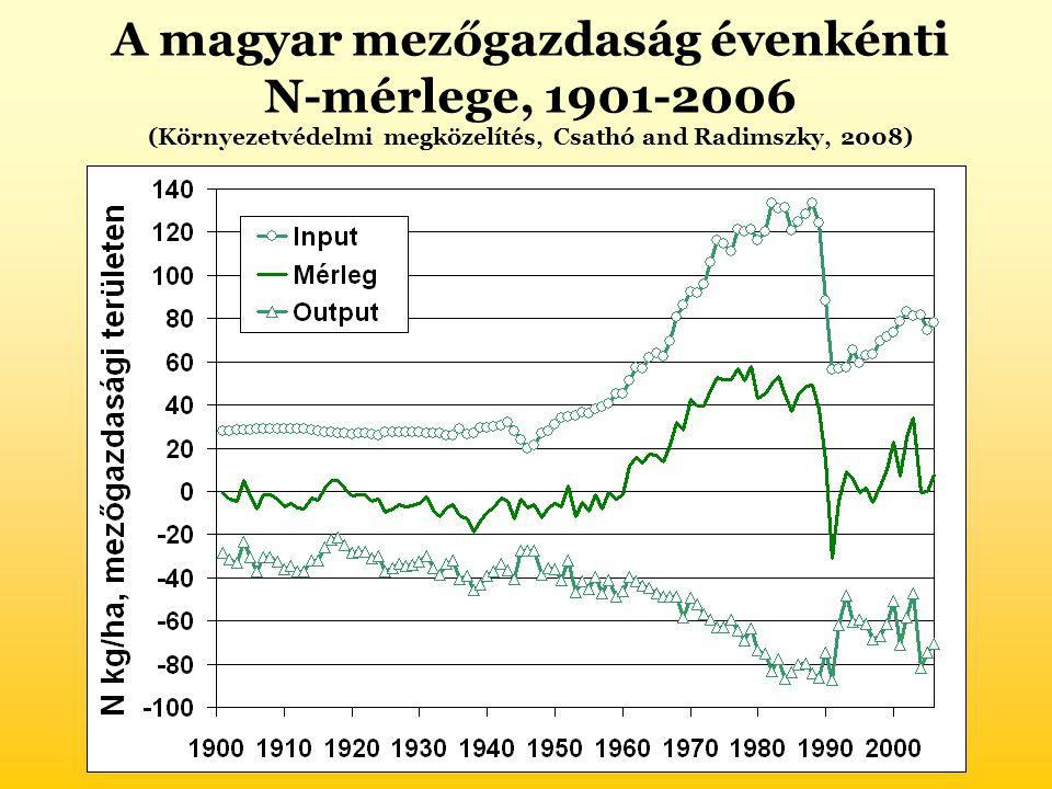 A magyar mezőgazdaság évenkénti N-mérlege, 1901-2006