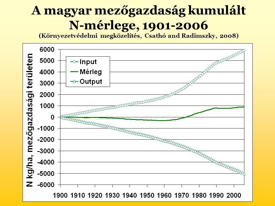 A magyar mezőgazdaság kumulált N-mérlege, 1901-2006