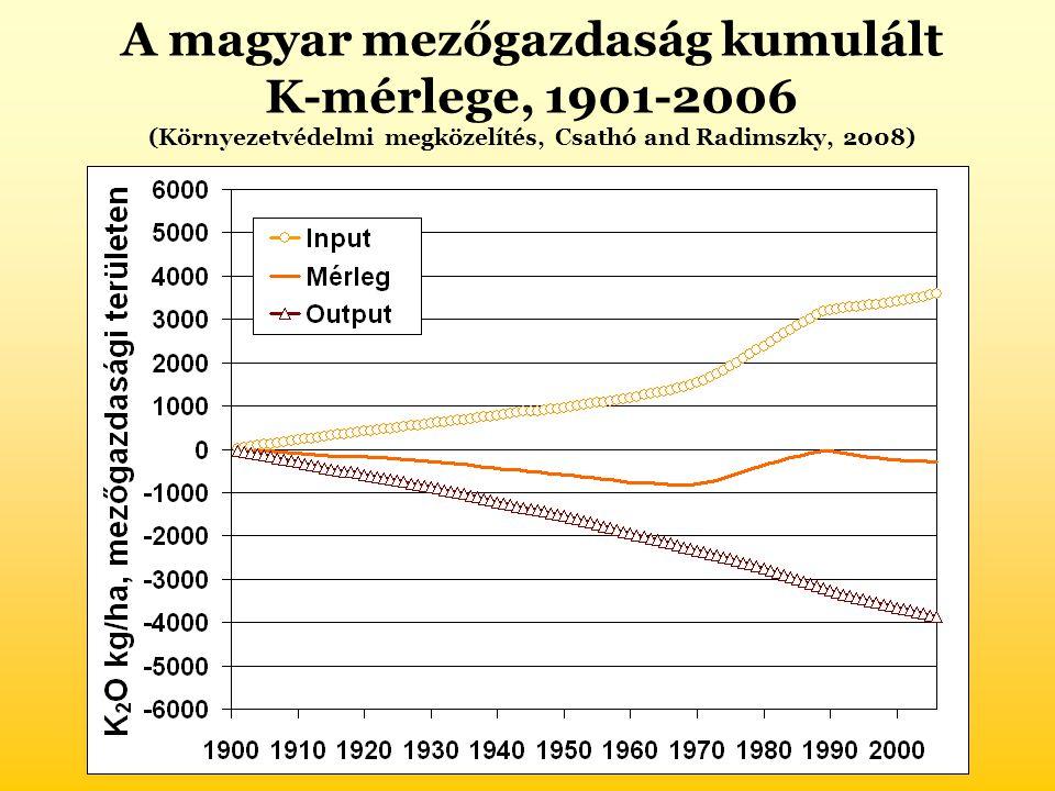 A magyar mezőgazdaság kumulált K-mérlege, 1901-2006