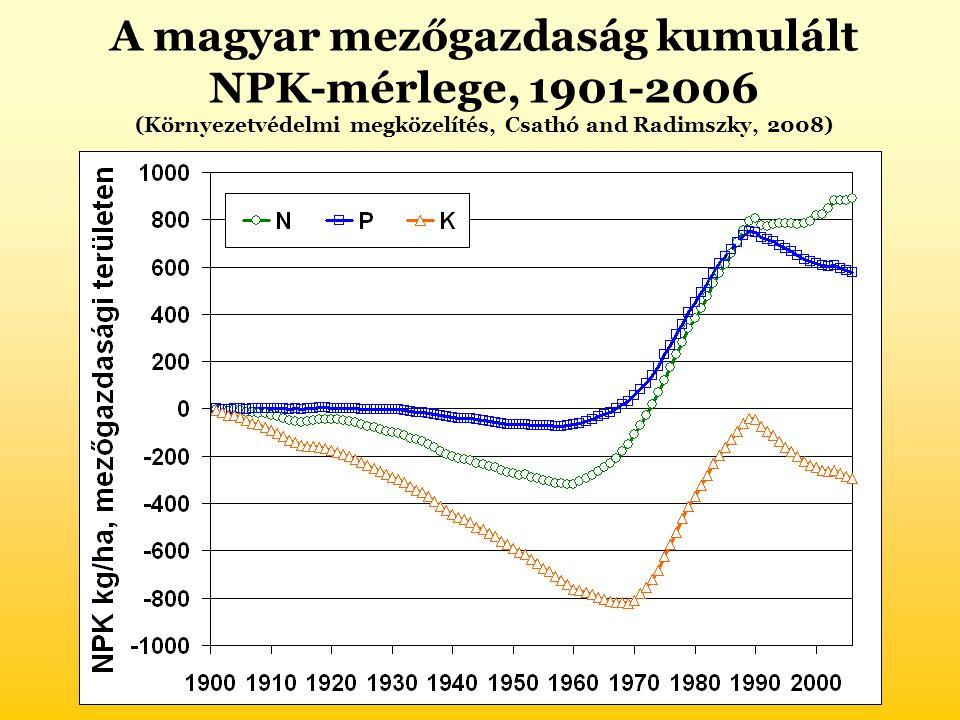 A magyar mezőgazdaság kumulált NPK-mérlege, 1901-2006