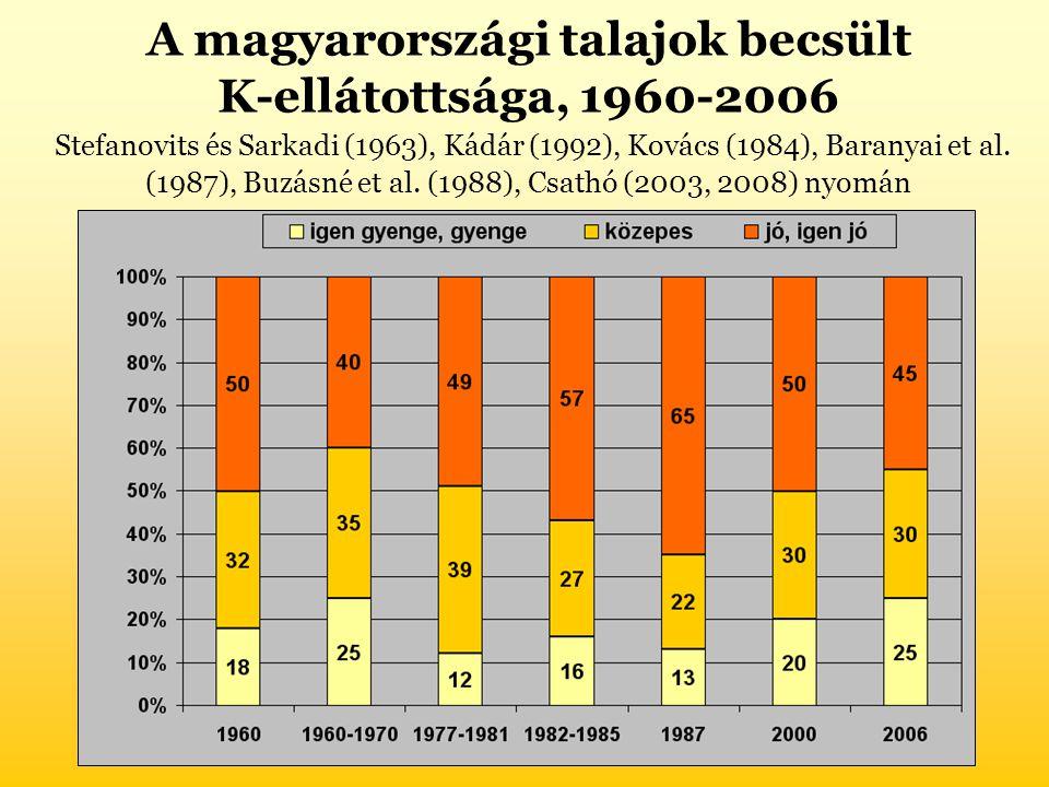 A magyarországi talajok becsült