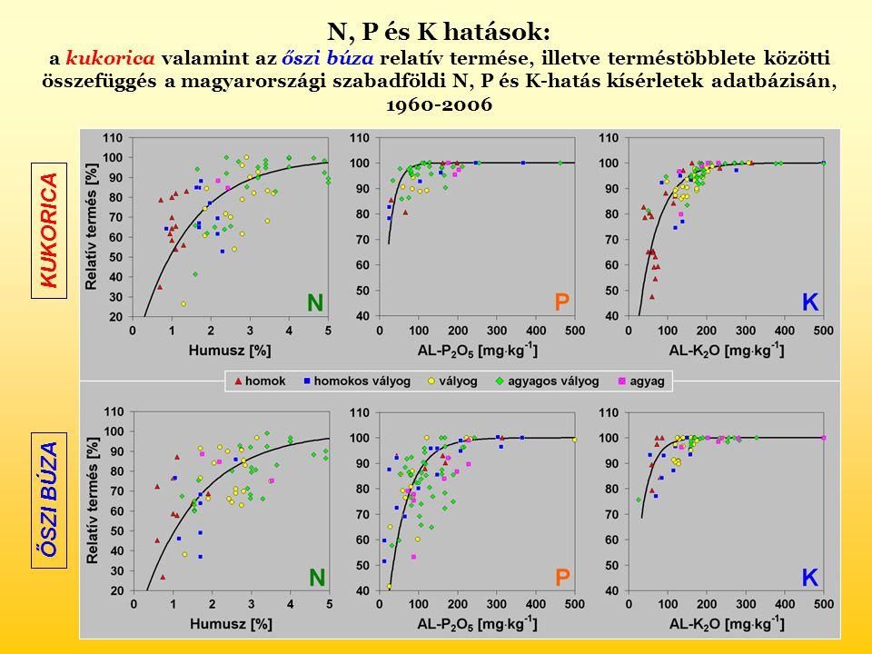 N, P és K hatások: a kukorica valamint az őszi búza relatív termése, illetve terméstöbblete közötti összefüggés a magyarországi szabadföldi N, P és K-hatás kísérletek adatbázisán, 1960-2006