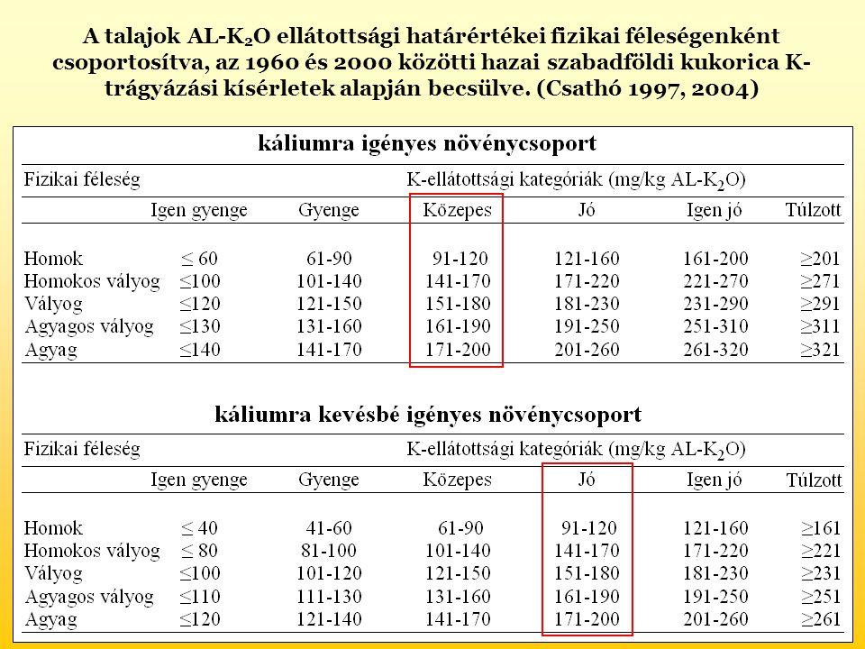 A talajok AL-K2O ellátottsági határértékei fizikai féleségenként csoportosítva, az 1960 és 2000 közötti hazai szabadföldi kukorica K-trágyázási kísérletek alapján becsülve.