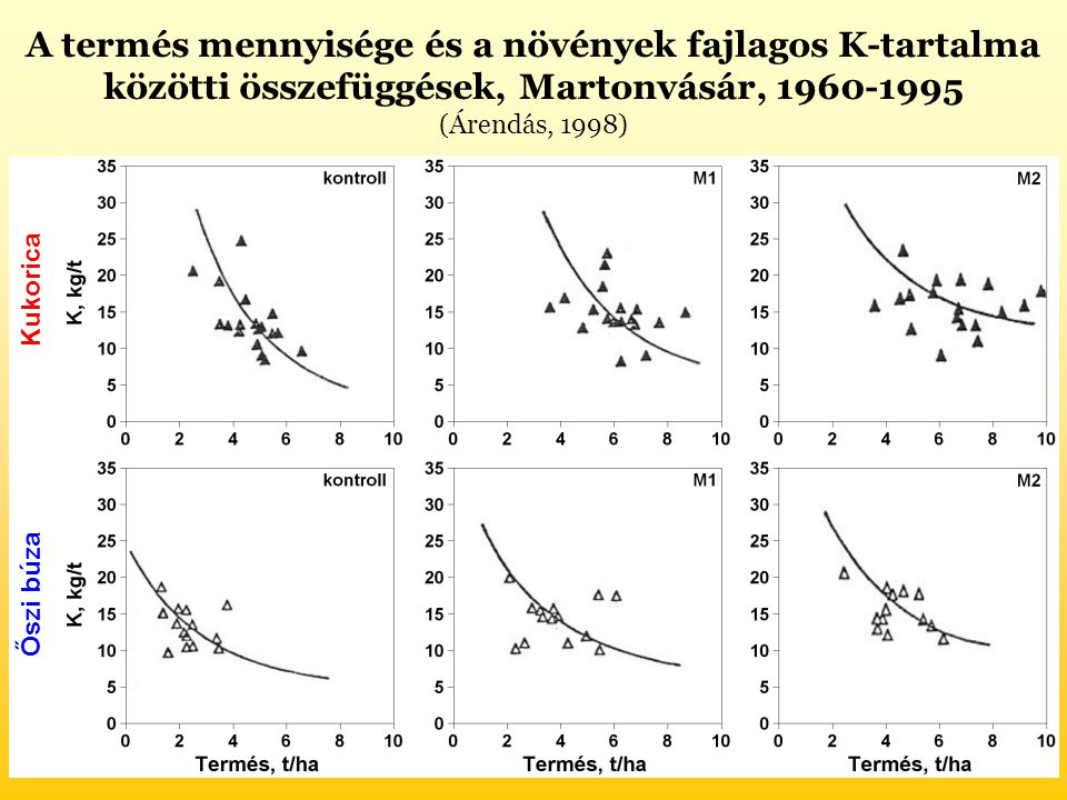 A termés mennyisége és a növények fajlagos K-tartalma közötti összefüggések, Martonvásár, 1960-1995 (Árendás, 1998)