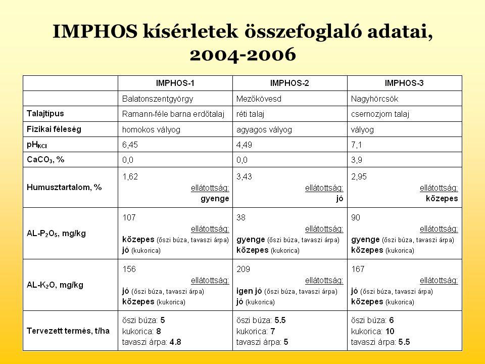 IMPHOS kísérletek összefoglaló adatai,