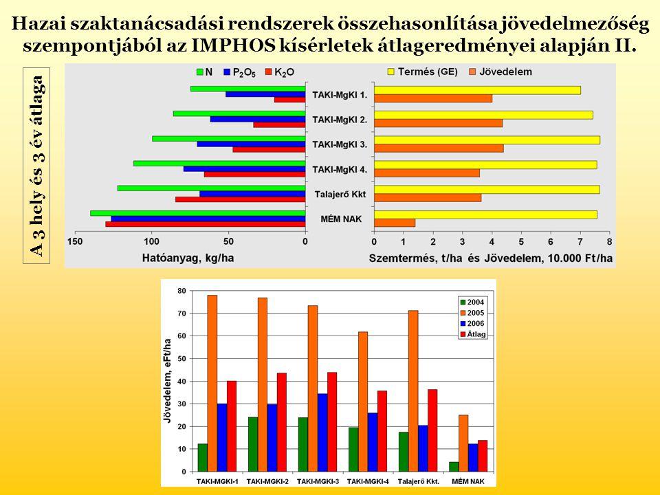 Hazai szaktanácsadási rendszerek összehasonlítása jövedelmezőség