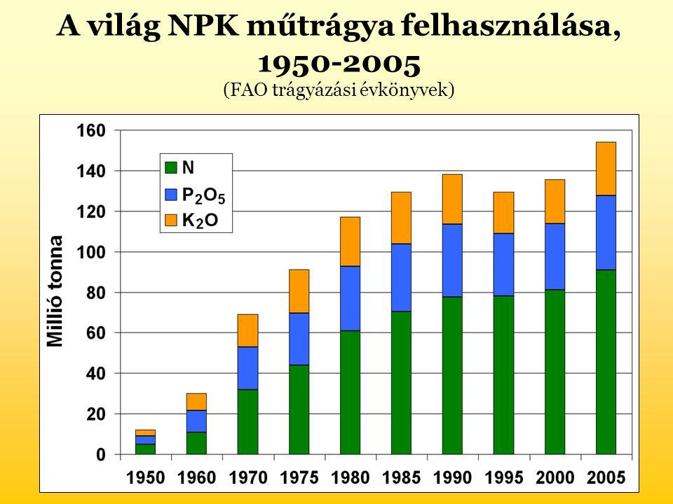 A világ NPK műtrágya felhasználása, 1950-2005