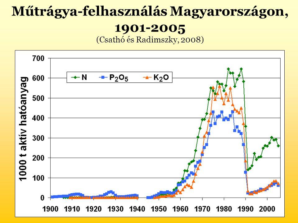 Műtrágya-felhasználás Magyarországon, 1901-2005 (Csathó és Radimszky, 2008)