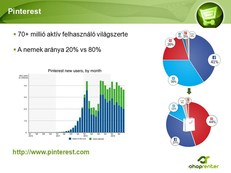 Pinterest 70+ millió aktív felhasználó világszerte