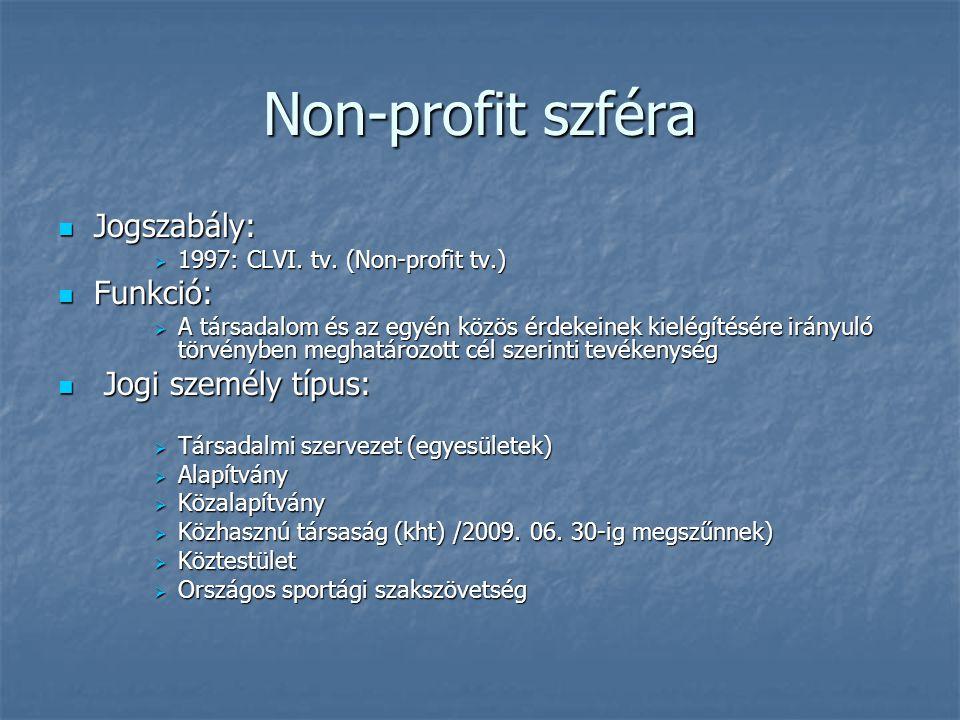 Non-profit szféra Jogszabály: Funkció: Jogi személy típus: