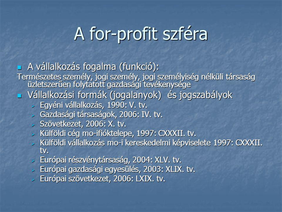 A for-profit szféra A vállalkozás fogalma (funkció):