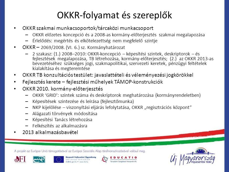 OKKR-folyamat és szereplők