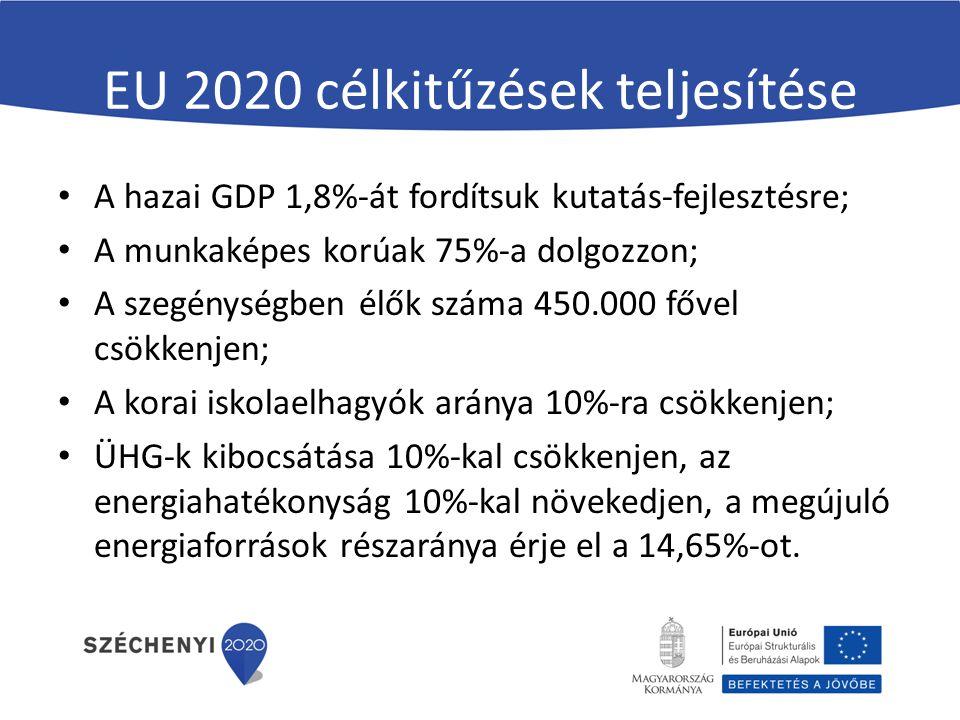 EU 2020 célkitűzések teljesítése