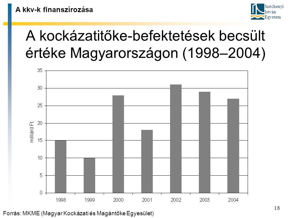 A kockázatitőke‑befektetések becsült értéke Magyarországon (1998–2004)
