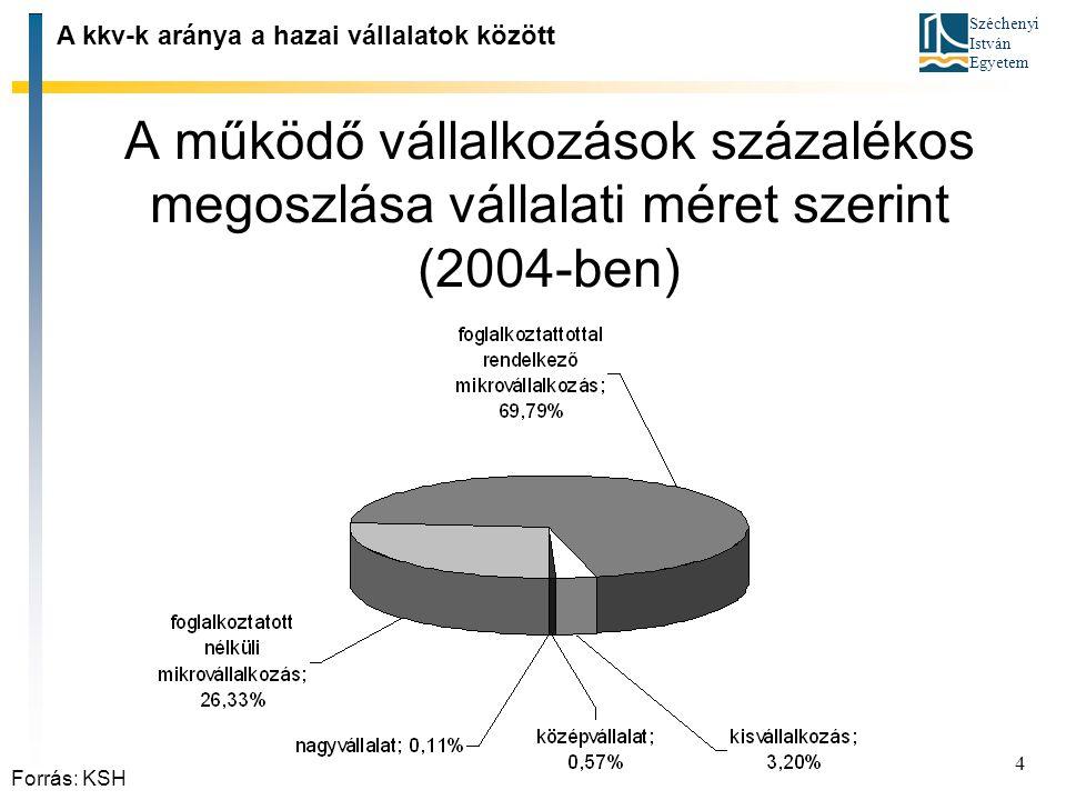 A kkv‑k aránya a hazai vállalatok között