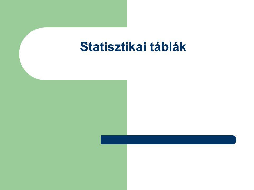 Statisztikai táblák