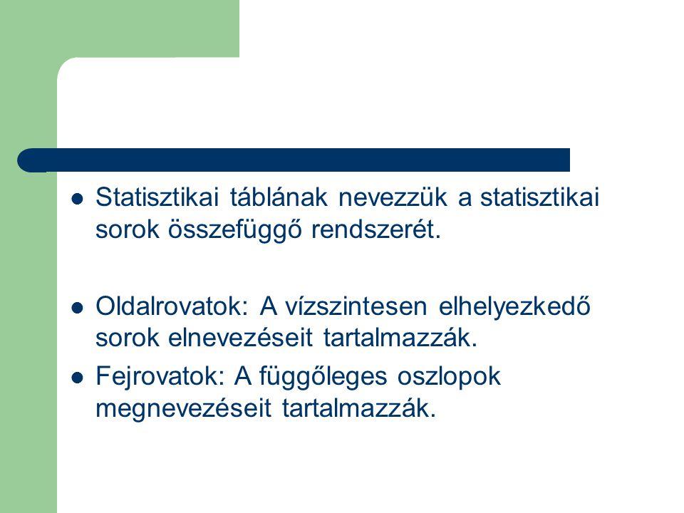 Statisztikai táblának nevezzük a statisztikai sorok összefüggő rendszerét.