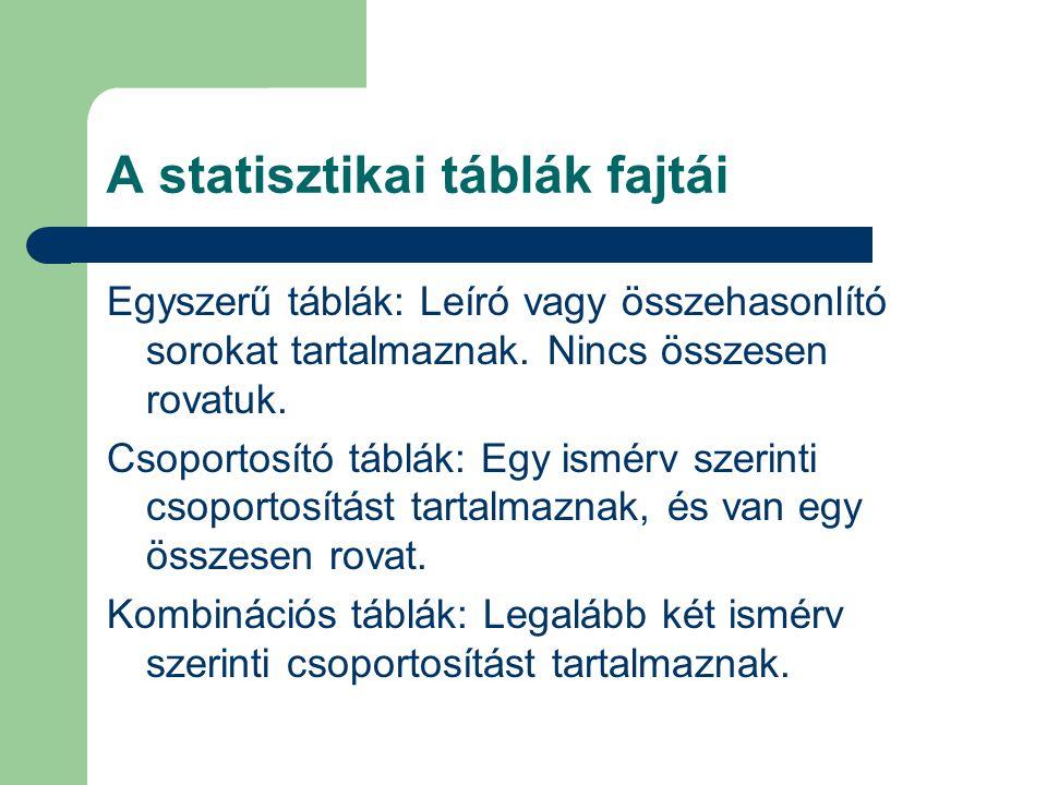 A statisztikai táblák fajtái