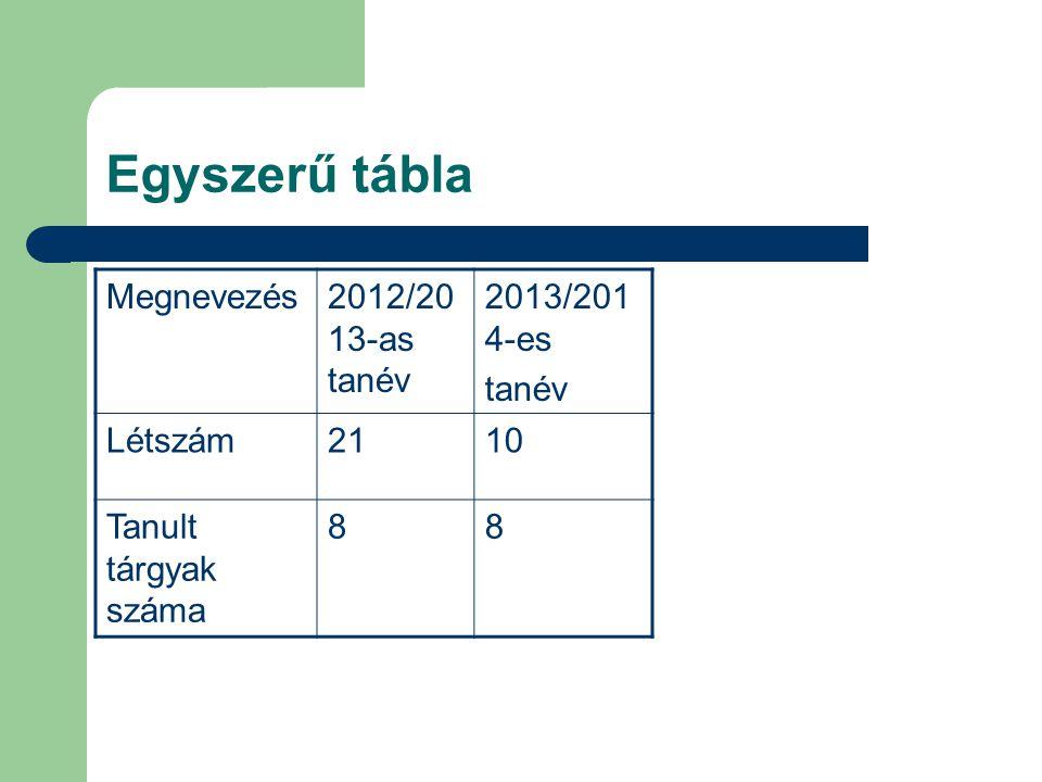 Egyszerű tábla Megnevezés 2012/2013-as tanév 2013/2014-es tanév