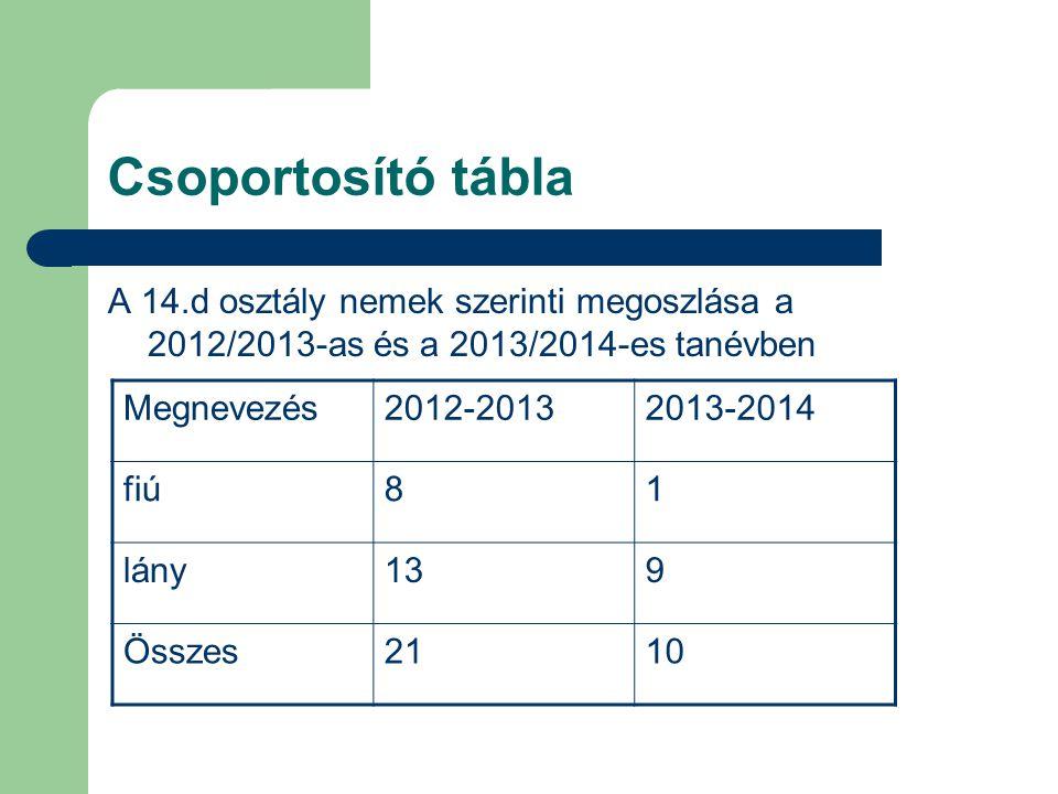 Csoportosító tábla A 14.d osztály nemek szerinti megoszlása a 2012/2013-as és a 2013/2014-es tanévben.